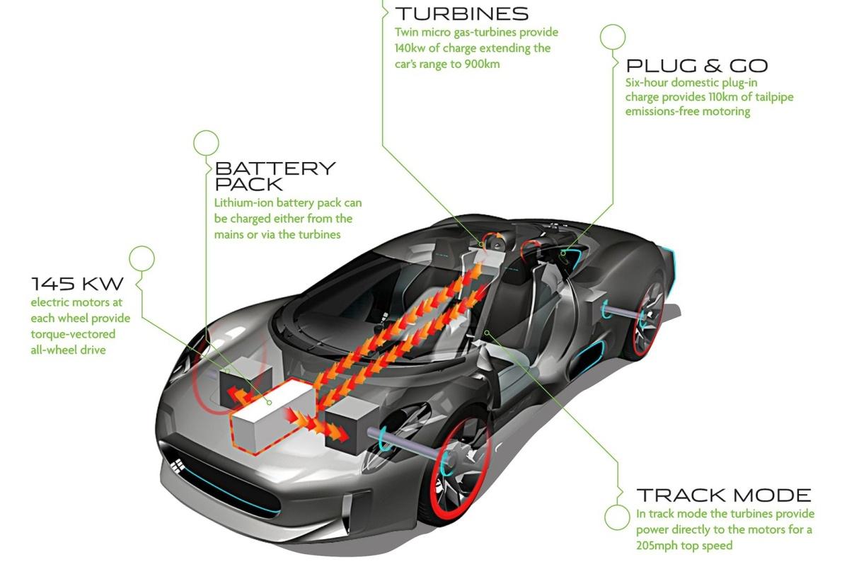 2010款 捷豹C-X75 concept 官图 图解