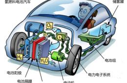 """燃料电池:让丰田、钱柜娱乐平台分手的技术""""小三"""""""