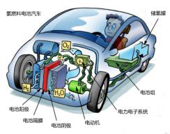 """燃料电池:让丰田、特斯拉分手的技术""""小三"""""""