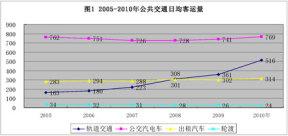 """上海市城市公共交通""""十二五""""规划"""