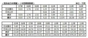 丰田混合动力全球销量突破600万 尊瑞掀起国内混动热潮