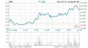 中概股指数23日收高0.46% 康迪大涨10%
