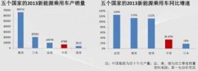 中国新能源汽车产业正被世界狠狠抛下