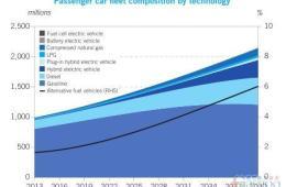 OPEC:2040年全球新能源车份额仅6%