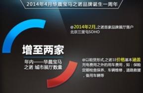 """华晨宝马第2家电动车""""4S店"""" 年内开业"""