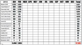 美国2月插电式汽车销量排行:聆风蝉联冠军