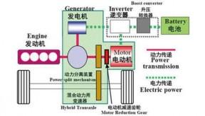丰田混合动力技术图解