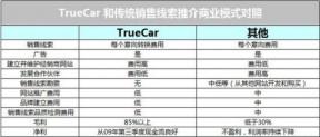 TrueCar上市详解:在线购车网站为何值15亿美元