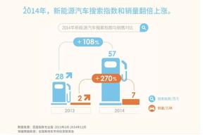 百度报告:新能源汽车搜索量和销量一同暴增