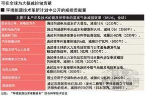 """日本政府或以环境技术""""减排贡献""""取代""""减排目标"""""""