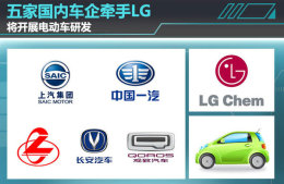 LG化学将为5家中国车企提供电动车电池