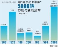 海口将推5000辆新能源汽车 将向公交等七领域推广