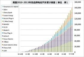 美国2013年电动汽车销量激增的奥秘:降价!降价!