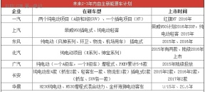 【EV晨报】自主品牌3年出30款车;东风E30开启租赁模式;百度不做硬件……