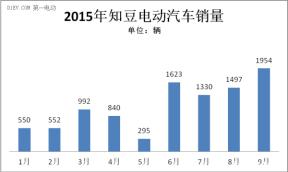 知豆电动车1-9月销售9633辆 占纯电动车产销量14.7%
