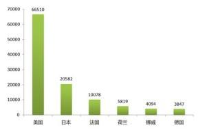 2013全球新能源汽车大会将发新能源车系列报告