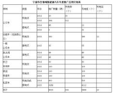 解读浙江宁波新能源车推广计划 将探索分时租赁模式