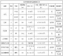 """新能源汽车北京私人市场调查:""""注水""""的旺市"""