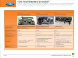 福特新试验模拟15年电池损耗 锂电池质量过硬