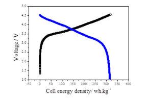 盟固利成功研发出超300Wh/Kg高能量密度动力电池技术