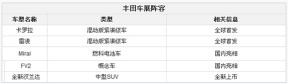 主打新能源车型 丰田2015上海车展阵容