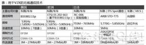 各国车联网信号频带标准解析