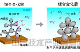 负极用硅粉替代碳粉 日本大学开发长寿命大容量锂电池