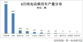 中国3月纯电动乘用车产量同比增近三倍 康迪居首