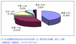 2013年全球电动汽车销量22.55万辆 纯电动占57%