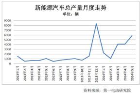 中国纯电动乘用车产量 康迪独占鳌头