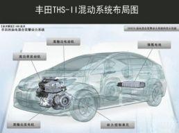 丰田混动系统VS本田混动系统 节油效果差异如何?