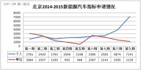 特别策划|北京累计分配新能源车指标约2.7万个 私人消费将井喷