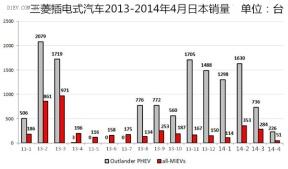 三菱电动汽车4月日本销量触及8个月最低点
