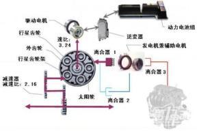 揭密雪佛兰沃蓝达增程式汽车动力系统