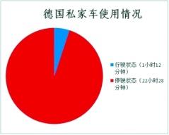 特别策划|中国已有10城采用租赁模式推广新能源汽车