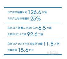 日产首度发布在华企业社会责任报告 启辰晨风9月上市
