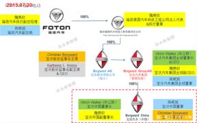 福田投资宝沃中国成立 首款插电混动SUV法兰克福车展首发
