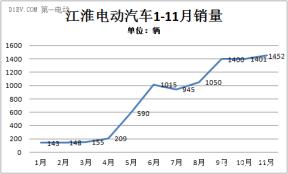一周热点 | 全球10月销量排行;京新增2250辆电动车用于租赁;江淮今年销量将破万?