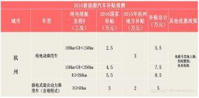 2016年杭州市新能源车补贴政策详解