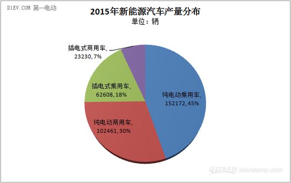 2015年新能源汽车销量33万辆