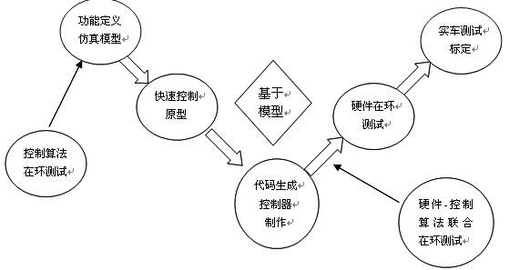 电动汽车控制系统之整车控制系统研究