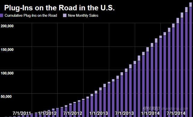 市面现有的插电汽车量(浅紫代表新增月销量,深紫色代表总量)