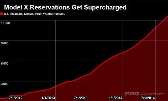 美国Model X的预定量