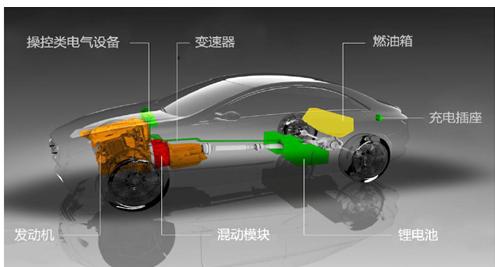 内燃机与电动汽车电机的能量转换效率比较