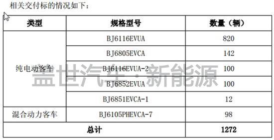 福田汽车获得1272辆欧辉新能源客车订单