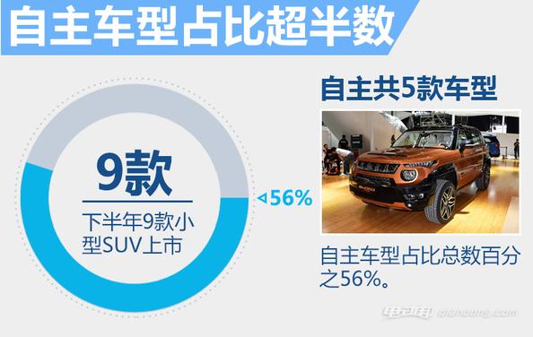 小型SUV扎堆 下半年9款电动汽车将陆续上市