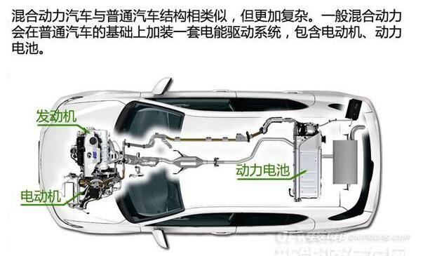 混合动力汽车 架构