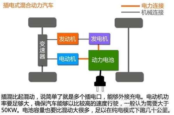 插电式混合动力汽车 架构