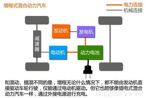 增程式混合动力汽车 架构
