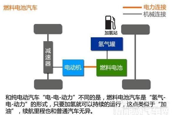 燃料电池汽车 架构